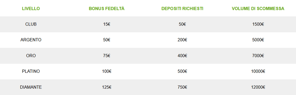 Titanbet-VIP-Casino-offerte-bonus-diamante