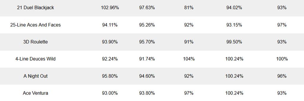 Titanbet trasparenza tasso di ritorno ottimo qualità guadagni