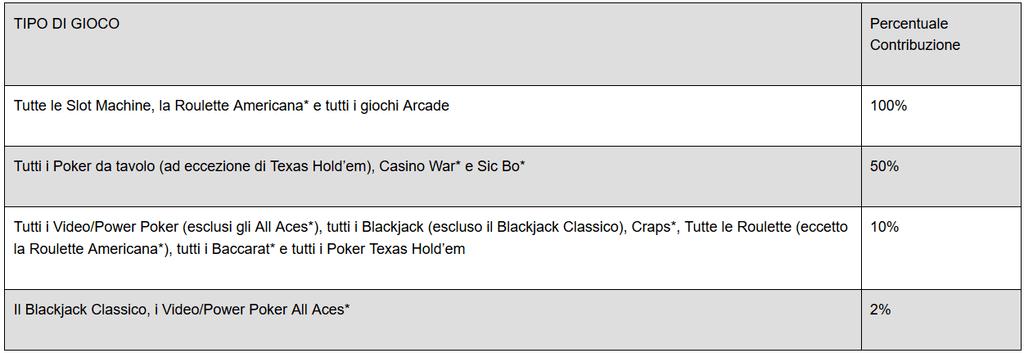 BetWay-Casino-Bonus-Fedeltà-Tabella