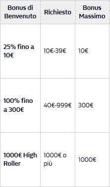 WilliamHill-casino-Bonus-Benvenuto-1000-gratis-tabella