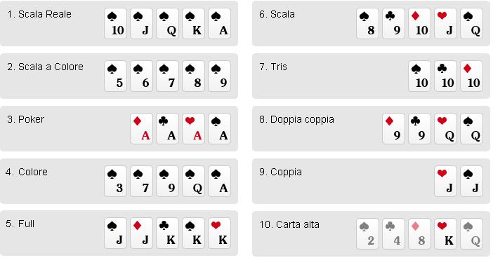 poker online-poker-poker mani-poker valore delle mani-combinazioni-italiana