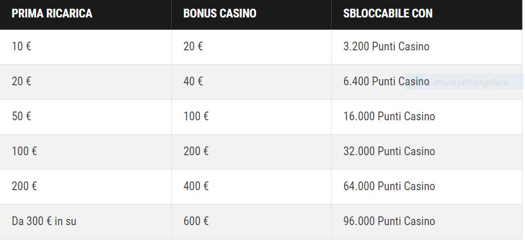 lottomatica casino-punti bonus fedeltà-lottomatica casino 5